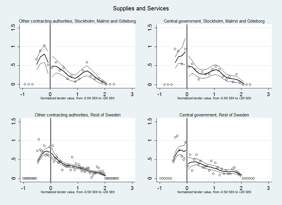 71 Appendix A: Bunching: density tests Figure 3.1. Density tests for selected industries, 90% confidence intervals Figure 0.