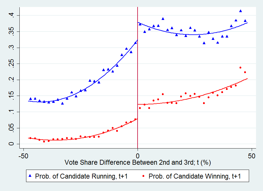 Figure 1 The Runner-up Effect (2nd vs. 3rd Place) Triangles (circles) represent the local averages of a dummy indicating whether the candidate ran in (won) the next (t+1 ) election.