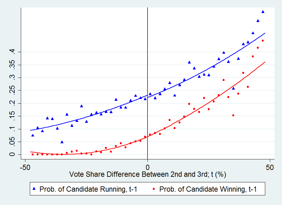 Figure 2 Covariate Smoothness (2nd vs 3rd place) Triangles (circles) represent the local averages of a dummy indicating whether the candidate ran in (won) the past (t-1 ) election.