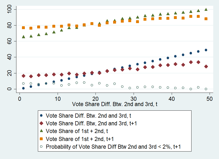 Figure 4 (continued) Vote Share