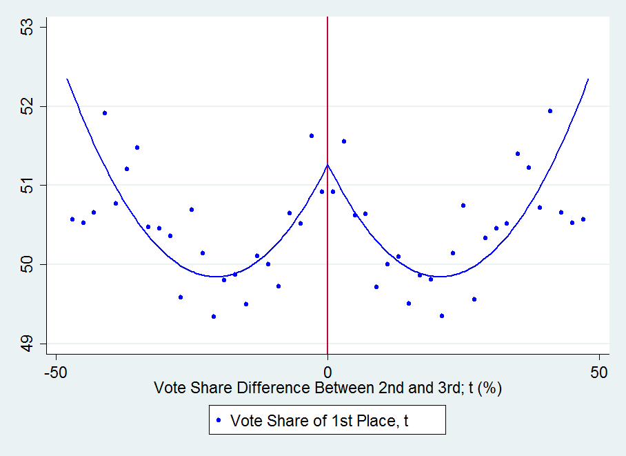 Figure A.7 Vote Share of 1st Place Against 2nd vs 3rd Running Variable Circles represent the local averages of the winning candidate s vote share at t election. Averages are calculated within 2 p.p. bins of vote share difference (x-axis).