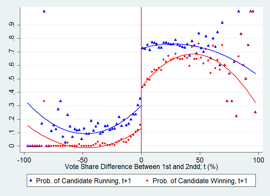 Figure A.9 Effect of 1st vs 2nd Triangles (circles) represent the local averages of a dummy indicating whether the candidate ran in (won) the next (t+1 ) election. Averages are calculated within 2 p.
