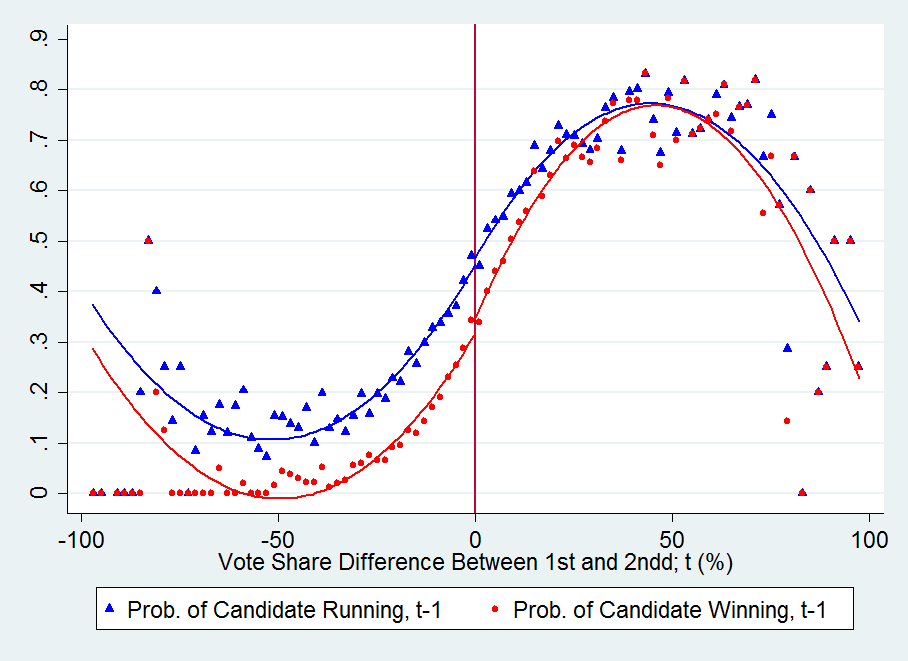Figure A.10 Covariate Smoothness (1st vs. 2nd Place) Triangles (circles) represent the local averages of a dummy indicating whether the candidate ran in (won) the previous (t-1 ) election.