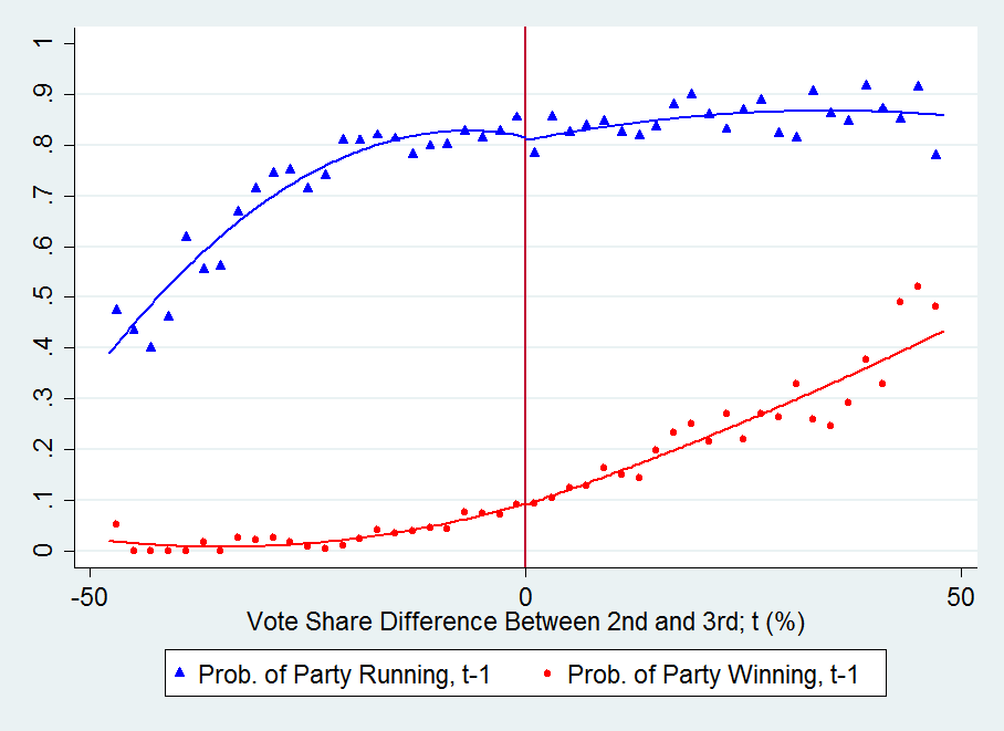 Figure A.15 Covariate Smoothness, 2nd vs 3rd, Party Outcomes Triangles (circles) represent the local averages of a dummy indicating whether the party ran in (won) the past (t-1 ) election.