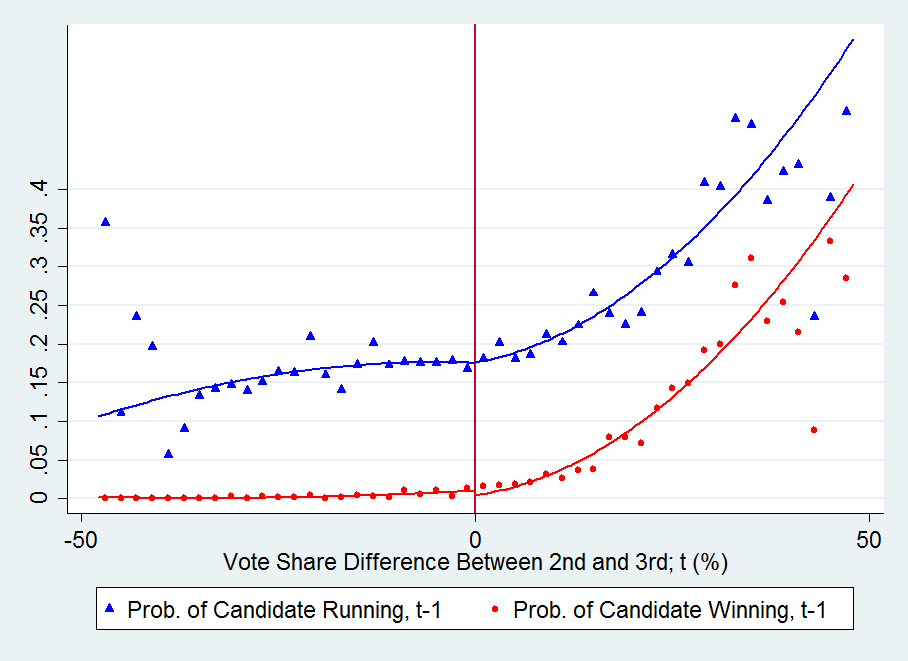 Figure A.16 United Kingdom: Effect of 2nd vs 3rd In Panel (a), triangles (circles) represent the local averages of a dummy indicating whether the candidate ran in (won) the next (t+1 ) election.