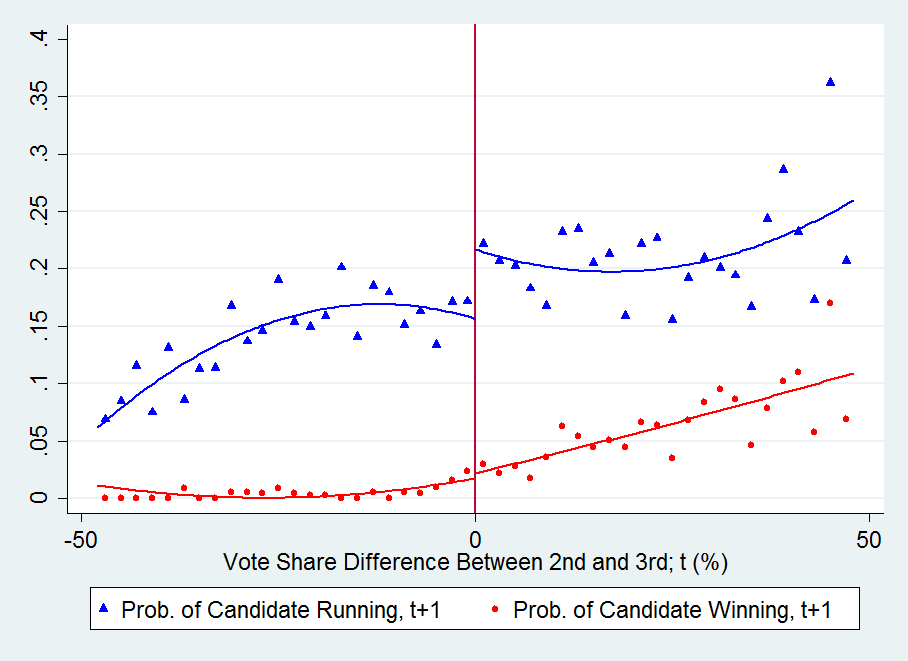 Figure 1 (continued) The Runner-up Effect (2nd vs. 3rd Place) Triangles (circles) represent the local averages of a dummy indicating whether the candidate ran in (won) the next (t+1 ) election.