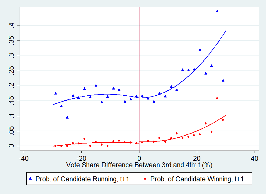 Figure 3 Effect of 3rd vs. 4th Place Triangles (circles) represent the local averages of a dummy indicating whether the candidate ran in (won) the next (t+1 ) election.