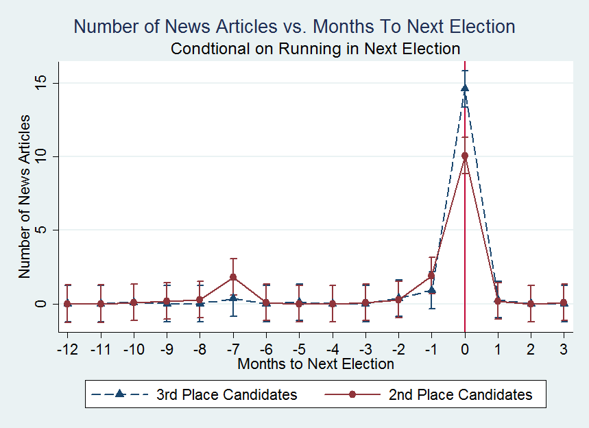 Figure 4 Number of Newspaper Articles for 2nd and 3rd Place Canadian Candidates Panel (a) plots the average number of newspaper articles for close 2nd and 3rd place Canadian parliament candidates in