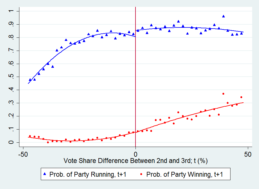 Figure A.7 Effect of 2nd vs 3rd, Party Outcomes Triangles (circles) represent the local averages of a dummy indicating whether the party ran in (won) the next (t+1 ) election.