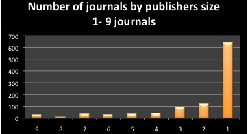 Publications 2015, 3 5 The 1584 journals used to develop the sample were drawn from the 2567 or 26% of journals listed in DOAJ that have charges.