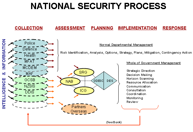 II Accountabilities The figure below depicts the main processes and relationships within New Zealand s system for managing national security.
