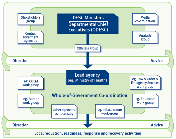 Diagram 1: The National Security Process Role of Government Agencies Through a mix of activities undertaken at departmental level, or coordinated through the ODESC system, government agencies