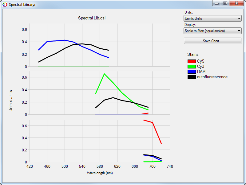 3.4 Spectral Library Window Use the Spectral Library window to view charts of the emission spectral curve for each stain selected for unmixing.