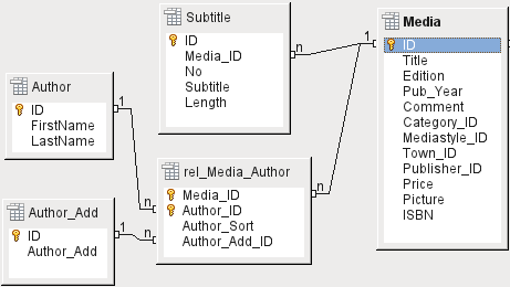 Figure 2: Relationship diagram for the example database media_without_macros One-to-many relationships The media_without_macros database lists the titles of the media in one table.