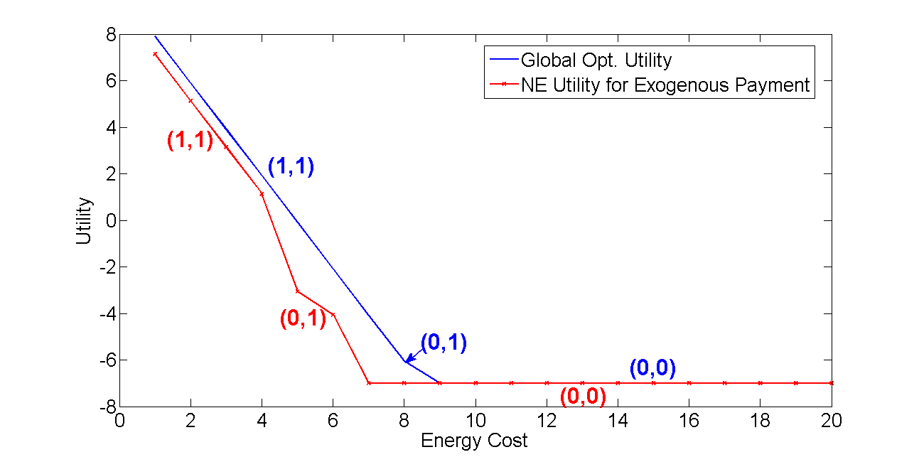 Fig. 4 shows possible NE pairs for different values of λ and λ (Each region with different color corresponds to possible NE pairs as mentioned on the figure).