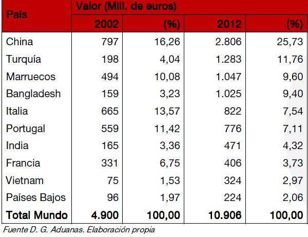 Spain Exports of Textile and Clothing sector 5.