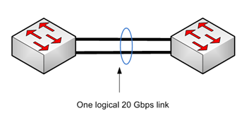 Ethernet Basics load-balancing.