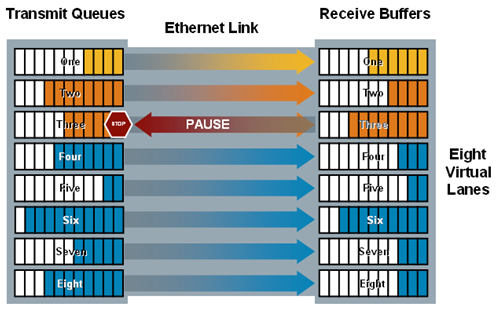 Introduction to Fibre Channel over Ethernet iscsi. Traditional iscsi is fully supported in an FCoE environment, but not lossless iscsi. As a result, only FCoE traffic will be lossless.