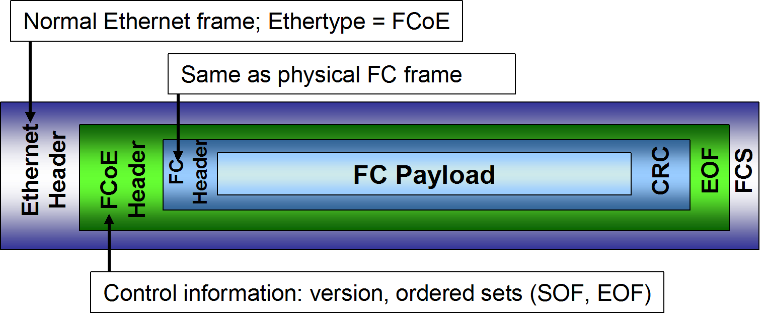 Introduction to Fibre Channel over Ethernet Protocols FCoE relies on the use of two different protocols: FCoE Data plane protocol, discussed further in FCoE encapsulation on page 42.