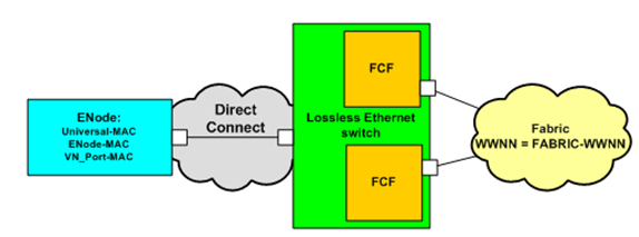 Introduction to Fibre Channel over Ethernet Note: More information on Fibre Channel over Ethernet is provided in Chapter 1, Introduction to Fibre Channel over Ethernet.
