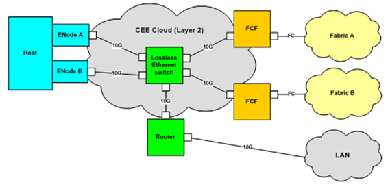Introduction to Fibre Channel over Ethernet Figure 12 CEE Cloud topology When an FCoE initiator or target initializes a virtual link, it is expected that it will do so in a certain order.