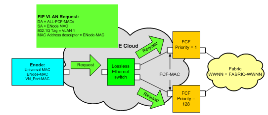 Introduction to Fibre Channel over Ethernet FCoE VN_Port Virtual Link instantiation and FIP After the DCBX protocol has successfully completed, FCoE initiators or targets should begin the Virtual