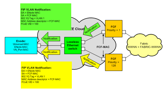 Introduction to Fibre Channel over Ethernet Figure 15 FIP VLAN Notification As shown in Figure 15, each FCF responds to the FIP VLAN Request with a unicast FIP VLAN Notification. Notice that the 802.