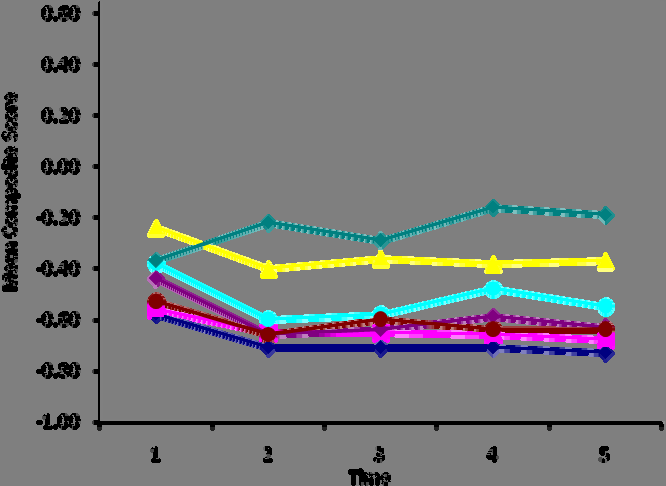 Figure 16. Mean Scores over Time for the 7 Composites Summarized across the NMI Groups Comparisons on Staff Report Measures.