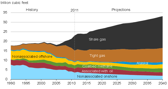 2. Shale Gas Development and Regulatory Context 2.