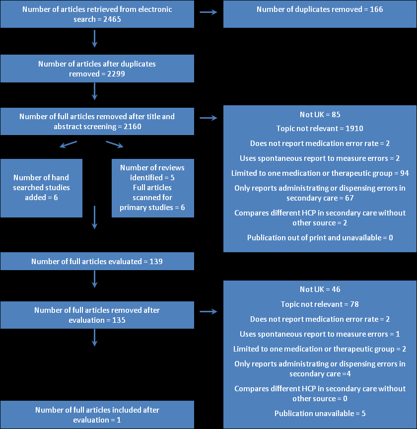Figure 1: Flow chart of papers identified, screened and evaluated Description of the included study The only study that met the inclusion criteria was by Barber and colleagues 6.
