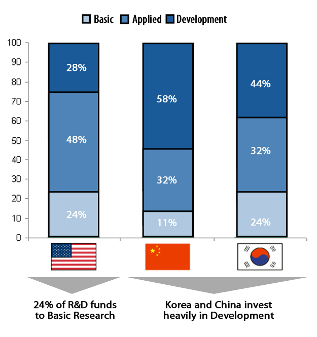 Figure 7: Strategic focus on applied research and development: the case of US, China, Korea, China. It is revealing, using the same methodology, to analysis specific KET areas.