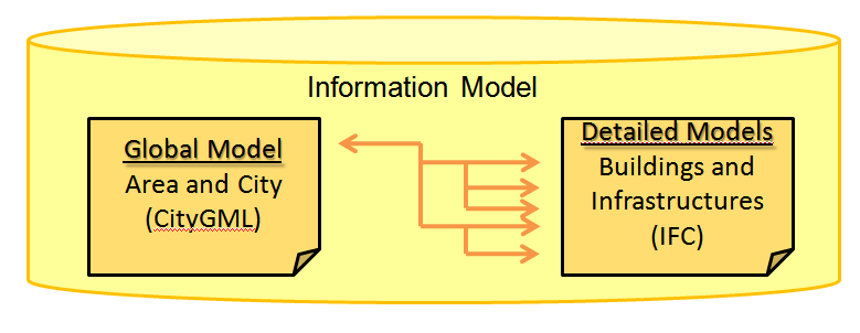 E - Data model E1 - General characteristics of a data model (Continued) Nesting of the IM Models nested like Russian dolls Example of nesting The volume and multidisciplinary character of the data in