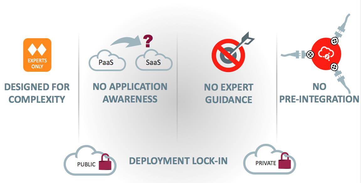 ) can subscribe to multiple disparate SaaS applications with little or no involvement from internal IT.