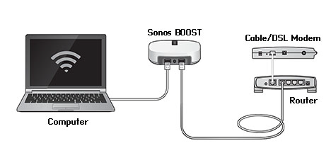 Sonos CONNECT Basic Troubleshooting 11 Warning: Do not open Sonos products as there is a risk of electric shock.
