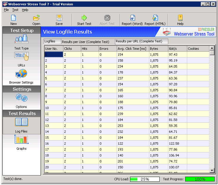 The data shown is the data aggregated over the complete test.