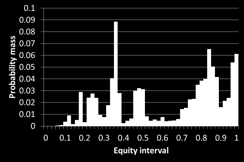 Figure 1: Equity distribution for 6c6d. Figure 2: Equity distribution for KcQc.