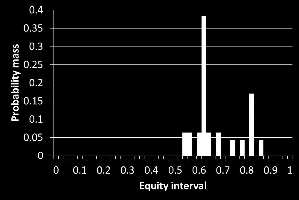 Figure 7: Equity distribution for TcQd-7h9hQh on the river (final betting round). Figure 8: Equity distribution for 5c9d-3d5d7d on the river (final betting round).