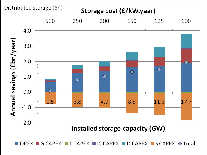 storage volumes (i.e. lower costs). With respect to the optimal storage volume, it increases as the storage cost drops, as expected.