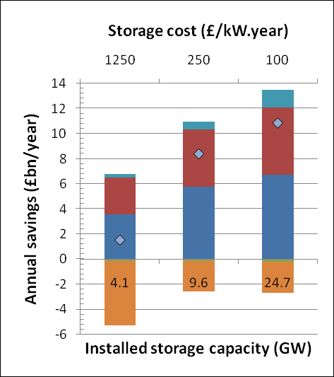 Distributed Bulk Value of storage in Grassroots pathway We find that the potential system savings increase markedly as the system decarbonises towards 2050. This is illustrated in Figure E1.