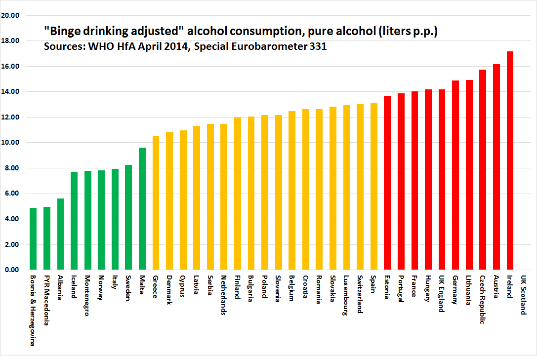 For these reasons, this indicator is based on hard liquor consumption (litres of pure alcohol), binge drinking adjusted.