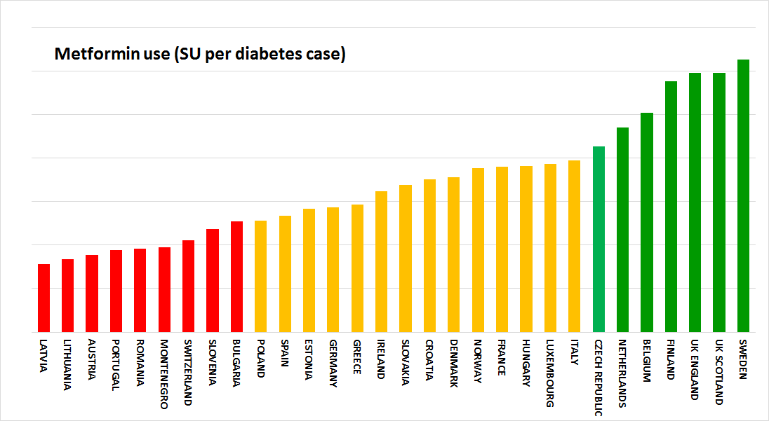 Sources of data: IMS MIDAS database. For prevalence data: eumusc.net: Report v5.0 Musculoskeletal Health in Europe (2012). Special Eurobarometer 272 (2007). National agencies. CUTS data. 6.