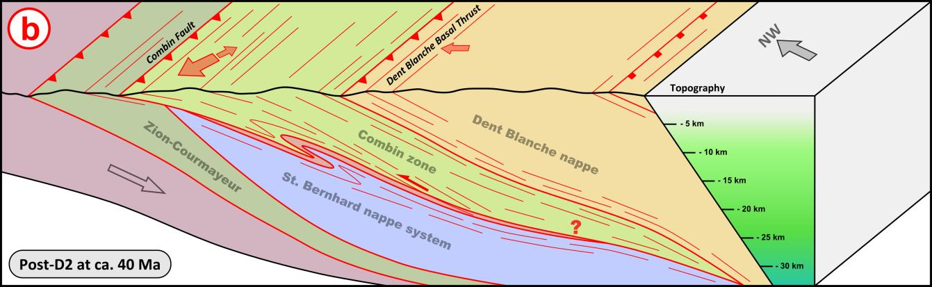 lithospheric mantle and Adriatic upper plate are not shown; shear zones in red are the ones that were active during the respective deformation phase; inactive shear zones are depicted in black; lines