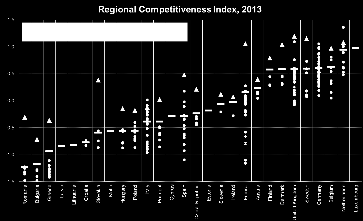 RCI 2013 variation in regional competitiveness should stimulate a debate to what extent these gaps are harmful for their national competitiveness and to what extent the internal variation can be