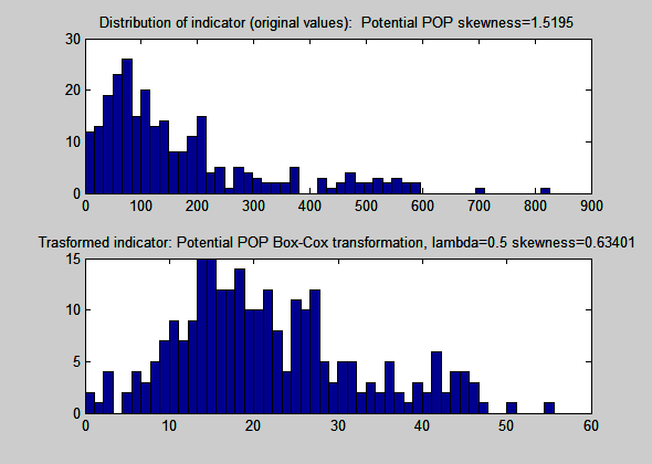 Market Size Figure 33: Market Size: indicator histograms Table 44: Market Size PCA outcomes Number of indicators included Variance explained by