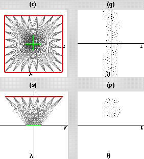 y θ +π r θ x r Figure 2: Definition of the line space we use to visualize sets of light rays. Each oriented line in Cartesian space (at left) is represented in line space (at right) by a point.