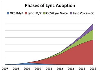 Based on an analysis of the data collected, McGee-Smith Analytics has developed a set of conclusions about how the market for Lync and contact center applications is progressing and predictions on