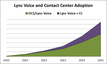 There are several factors driving our optimistic view: Lync Voice has steadily been gaining traction.