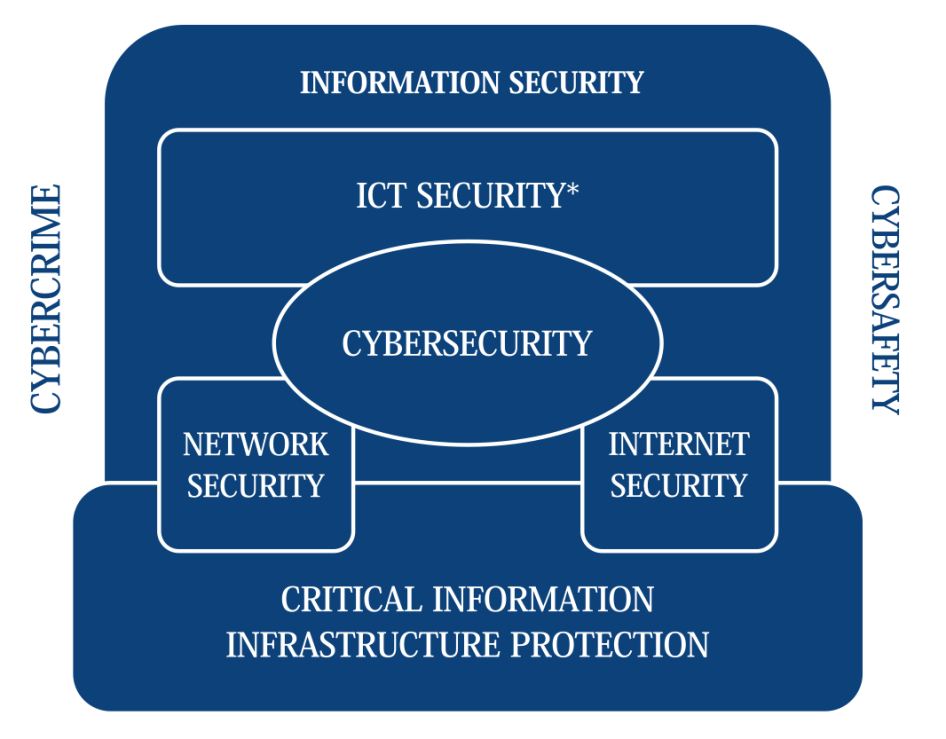Network Security is concerned with the design, implementation, and operation of networks for achieving the purposes of information security on networks within organisations, between organisations,