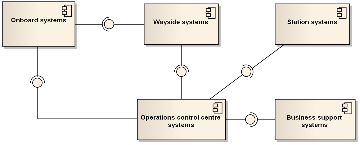 4 Architecture framework (IT-related) and assets within a PTO Urban mass transport infrastructures have traditionally used automated systems, based on Programmable Logical Controllers (PLC) as part