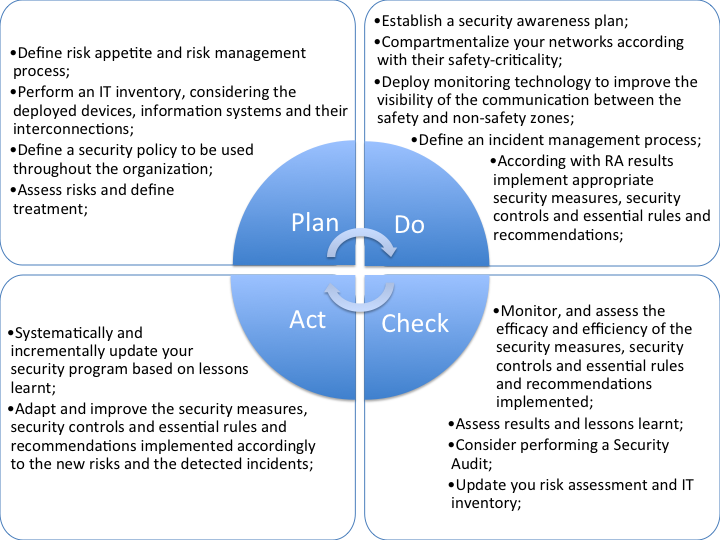 Figure 28 - PTO's ISMS preliminary implementation approach 9.
